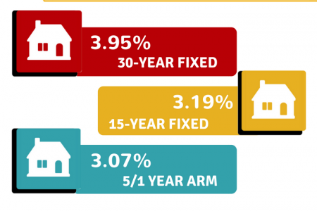 Current Mortgage Rates Infographic