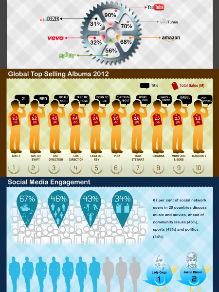 Current Outlook for Digital Music Services Infographic