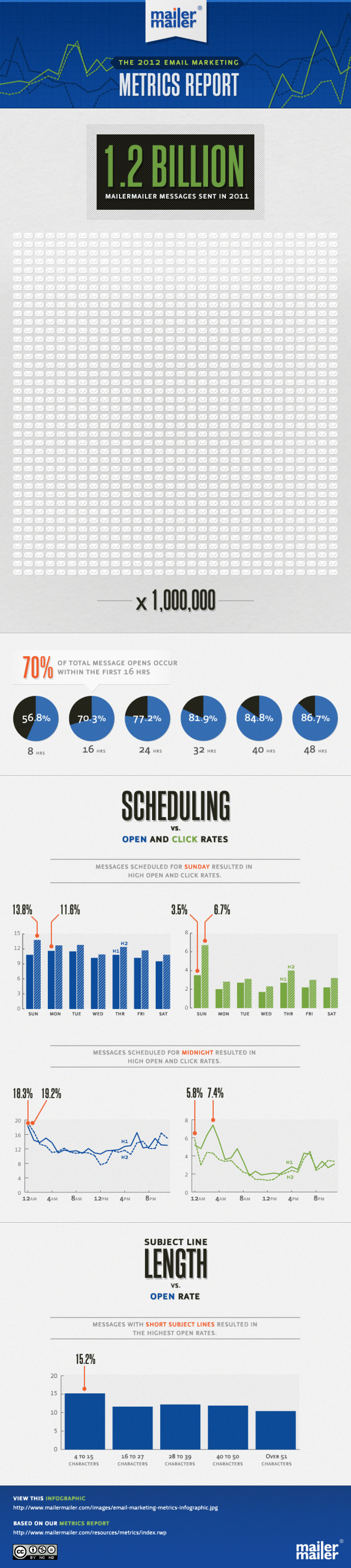 Current State of Email Marketing Infographic