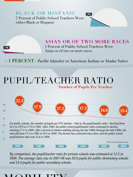Current Trends in the Teaching Profession Infographic