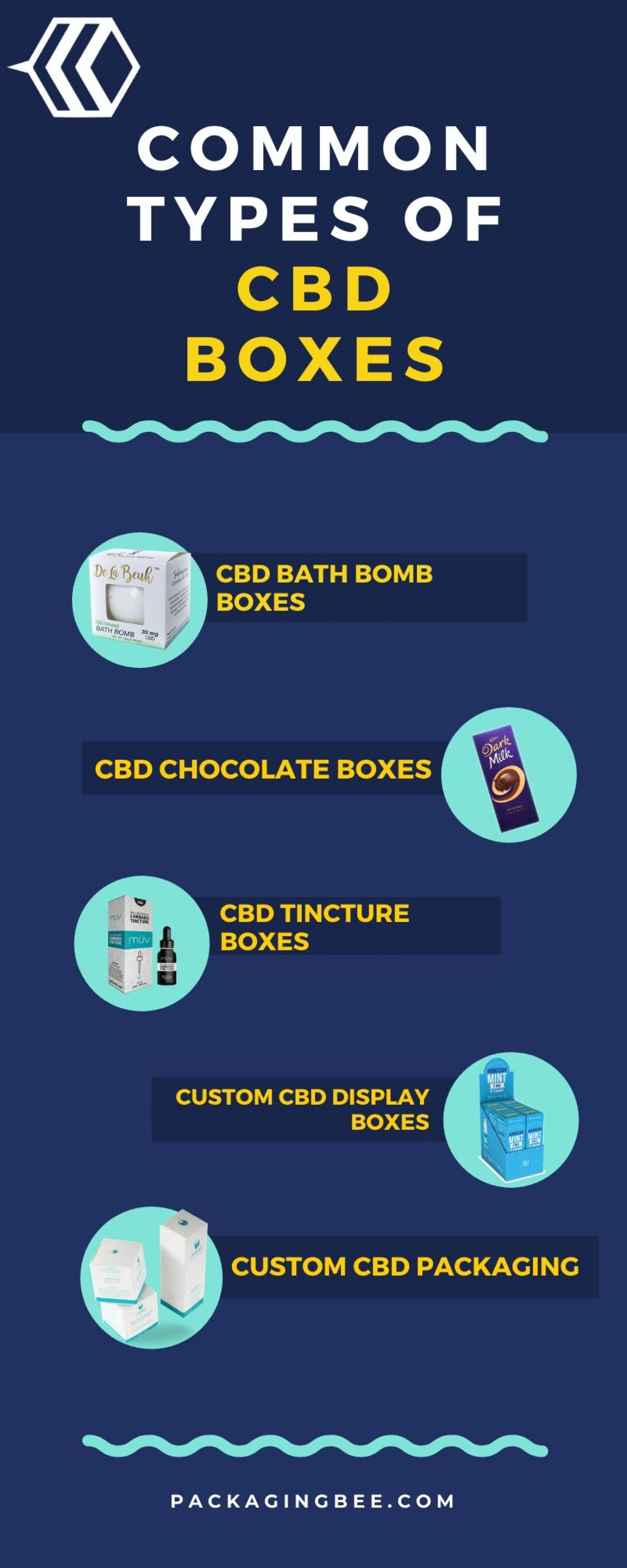 Custom CBD BOXES Infographic