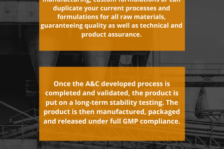 Custom Manufacturing of Pharmaceutical Products by A&C Infographic
