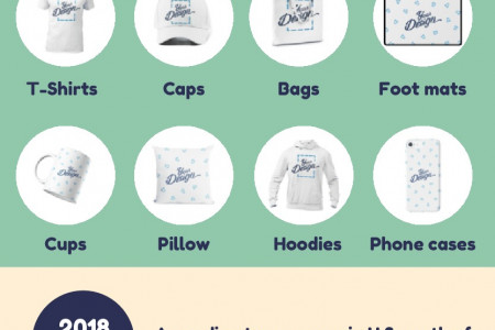 Custom Merchandise Printing - Start Your Own Online Store Infographic
