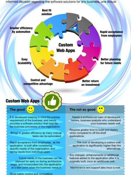 Custom Web Apps Vs Off-the- shelf Software Applications? Infographic