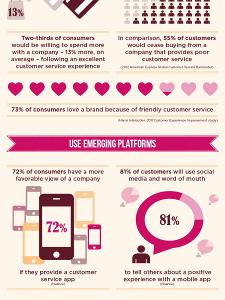 14 customer experience facts Infographic