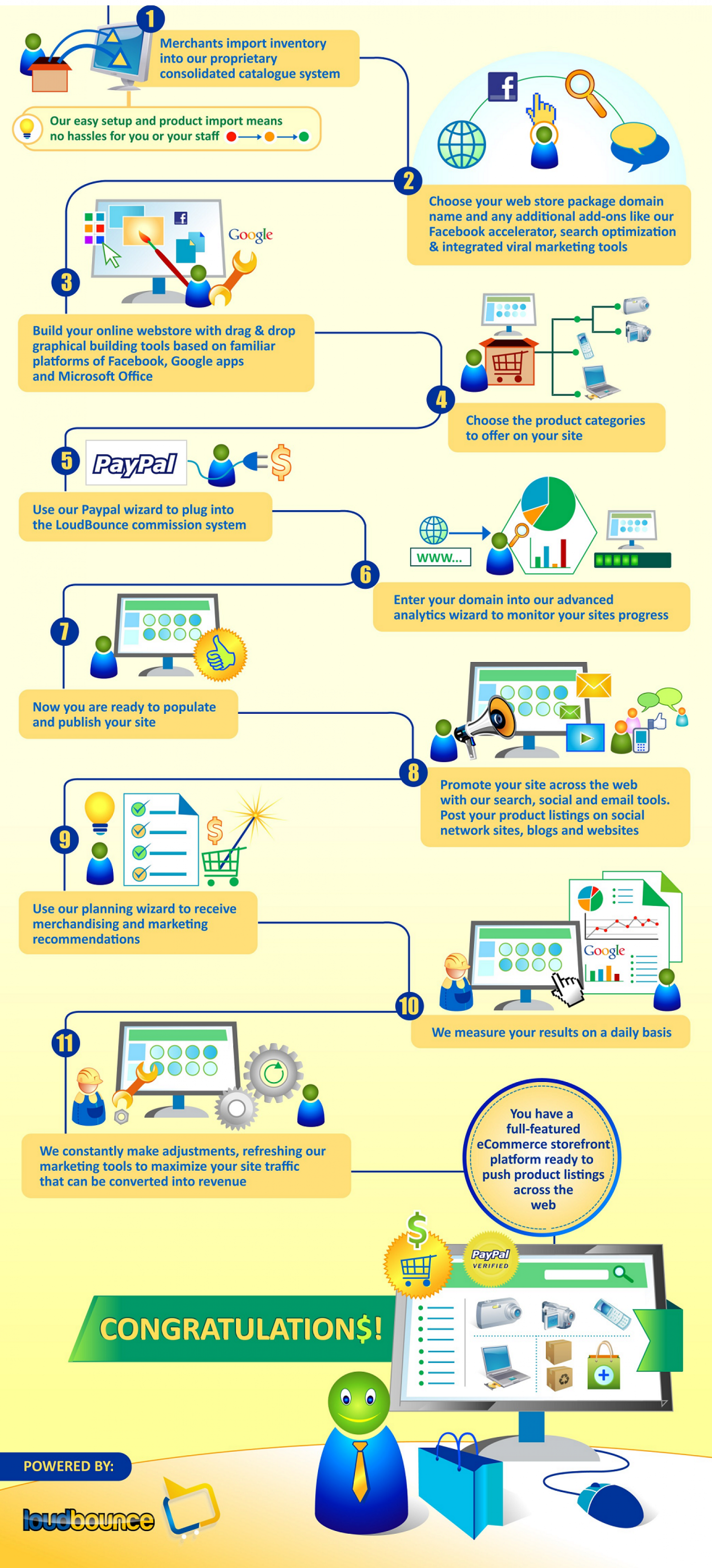 customer process of cartfm Infographic