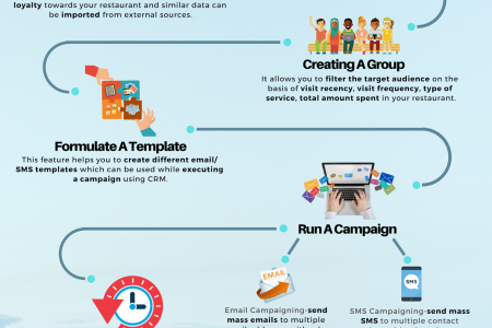 Customer Relationship Management System - Mink Foodiee Infographic