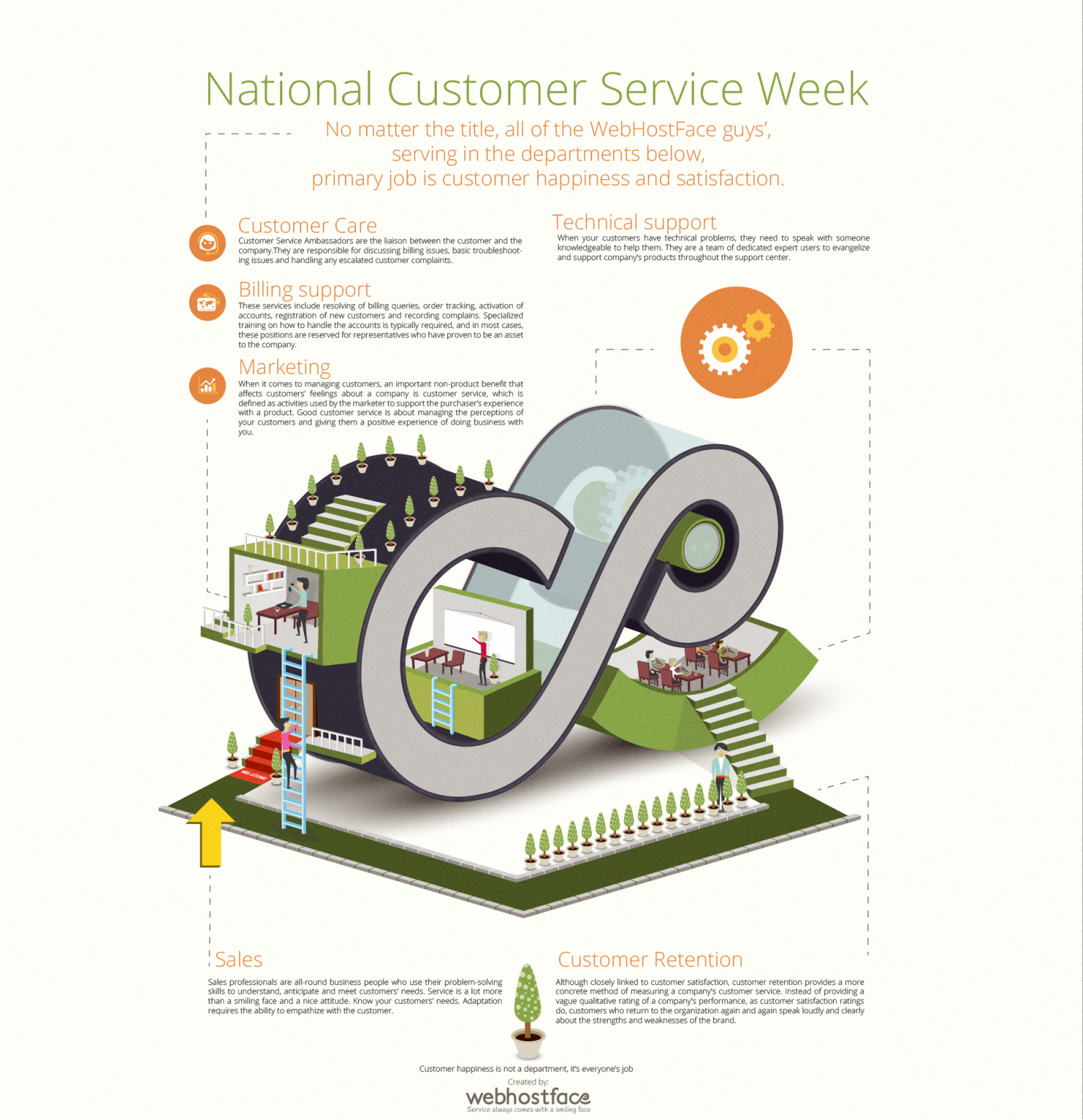 Customer Service Week @WebHostFace Infographic