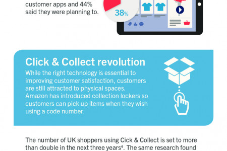 Customer-centric Commerce: Getting the Technology Right Infographic