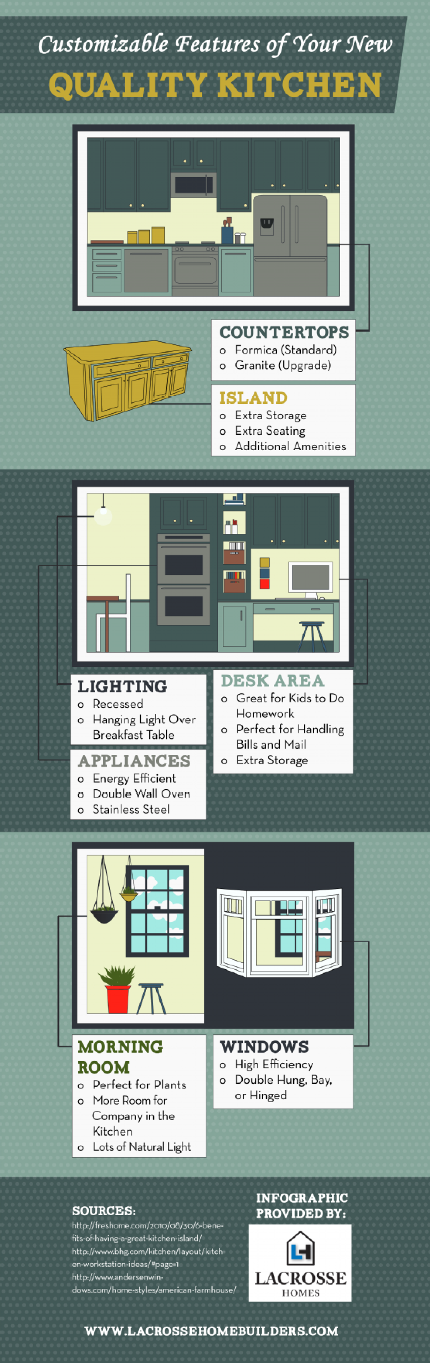 Customizable Features of a Quality Kitchen Infographic
