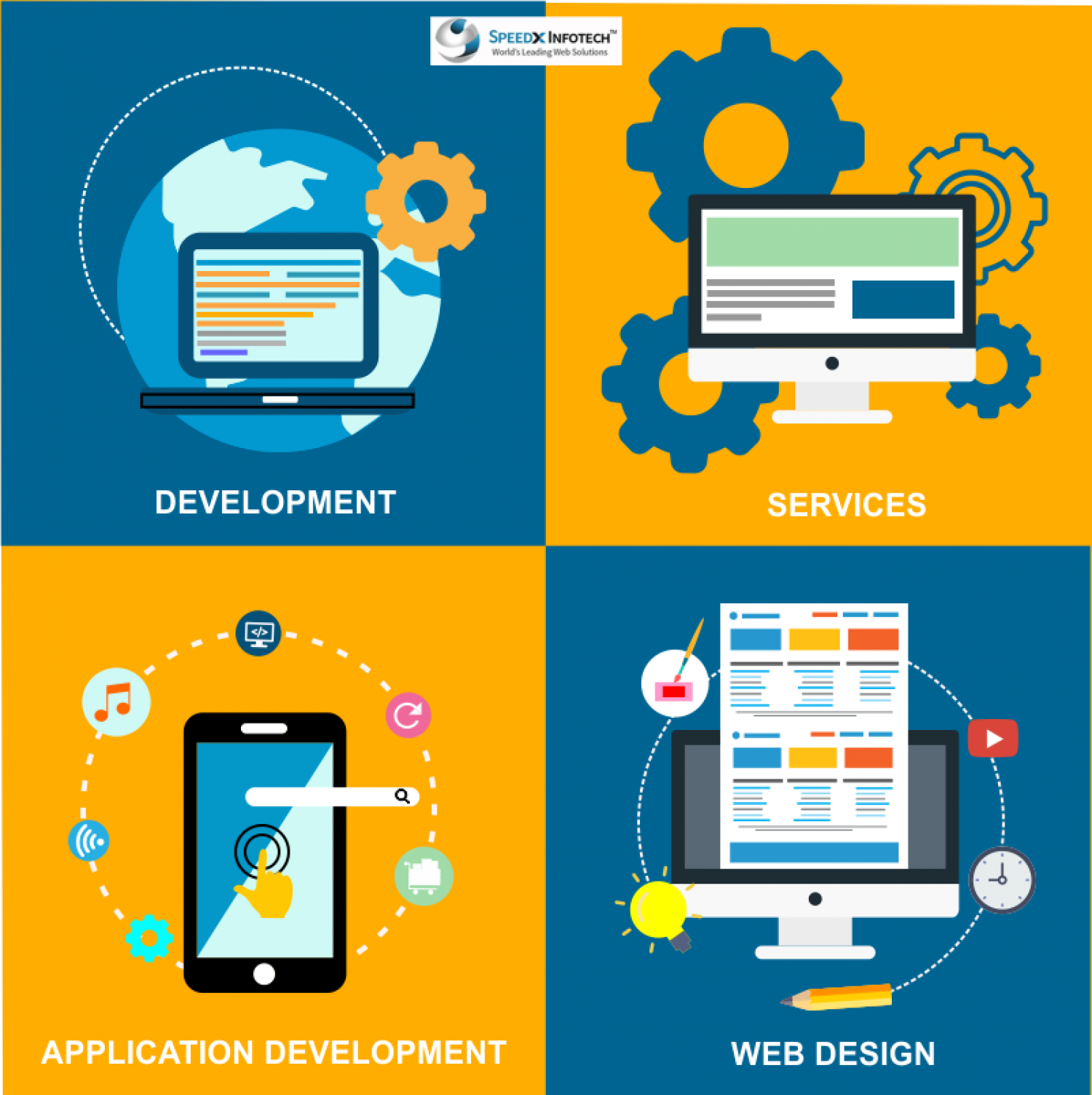 Customized Web Design and Development Solutions Infographic