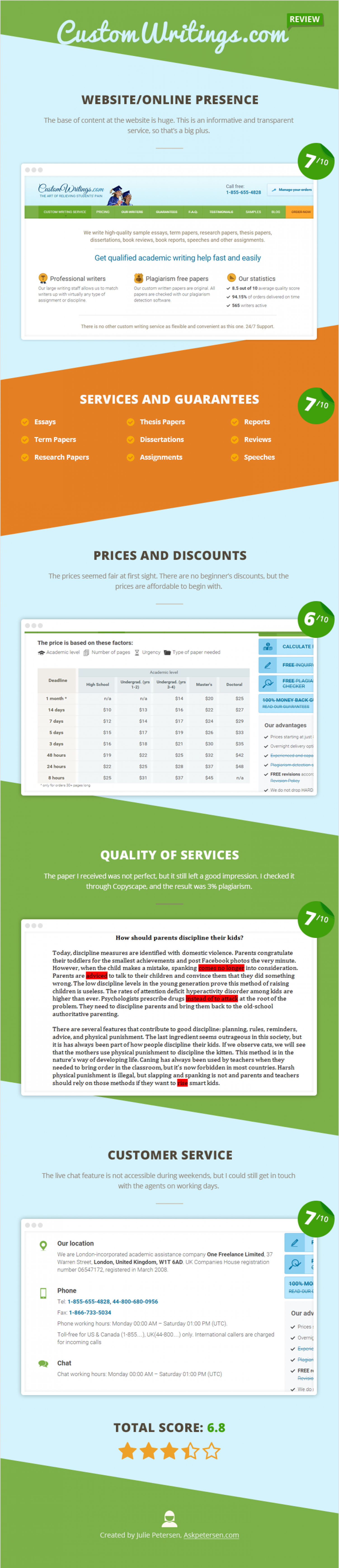 CustomWritings.com Review Infographic
