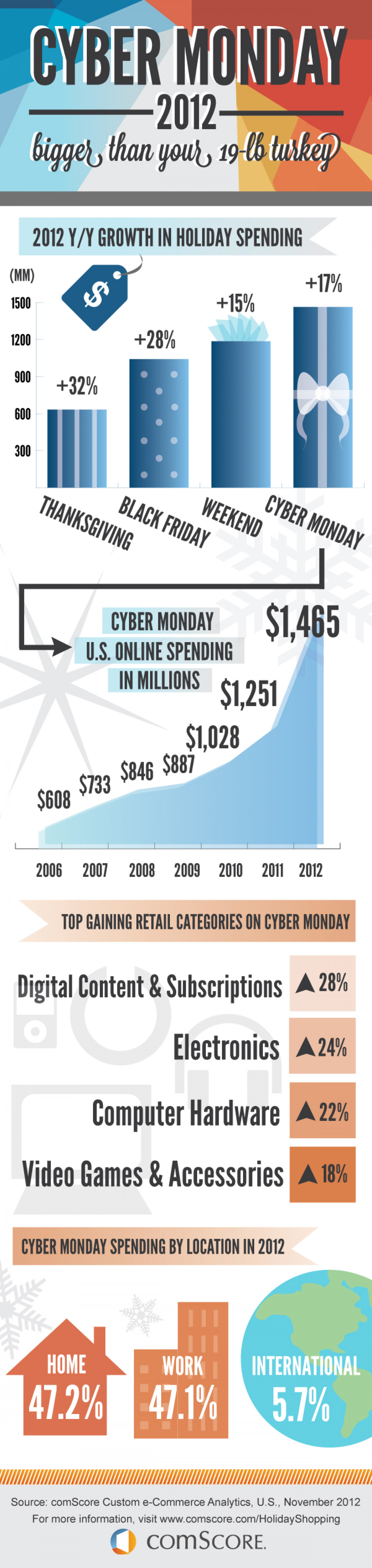 Cyber Monday By the Numbers Infographic