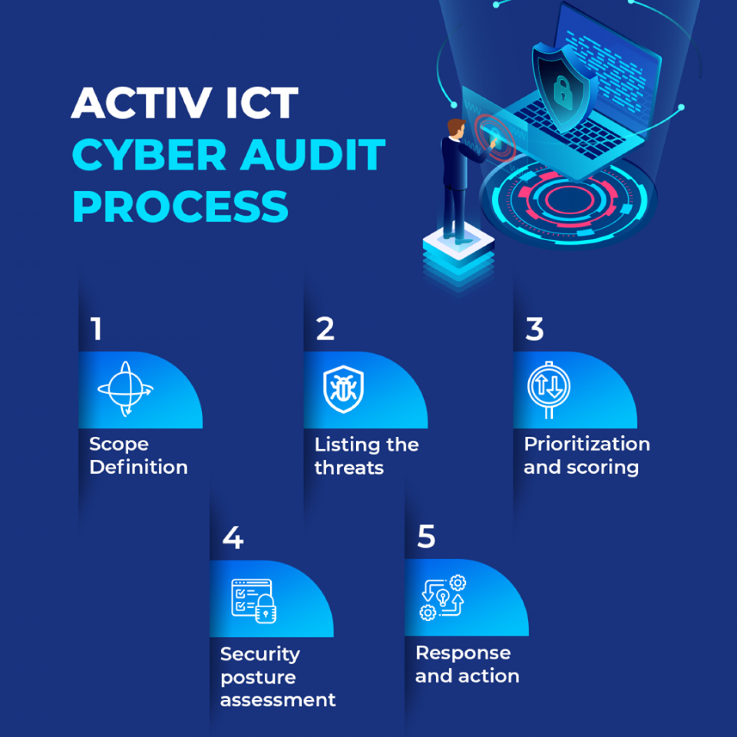Cyber Security Audit Process Infographic