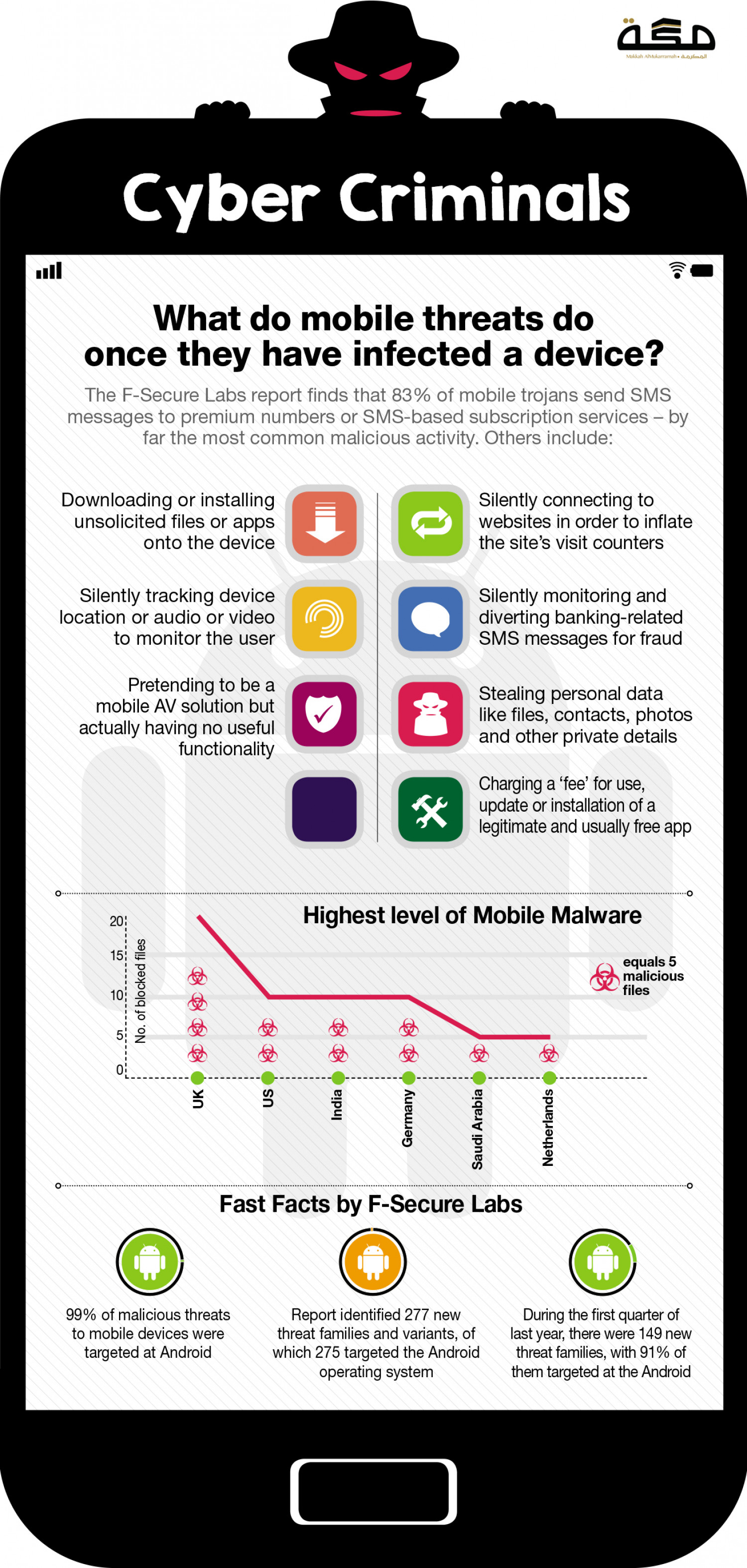 Cyber Threat Infographic Infographic