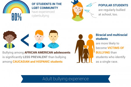 Cyberbullying: Is It Really An Epidemic? Infographic