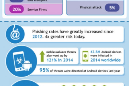 Cybercrime and the Need for Cyber Insurance in Hong Kong Infographic