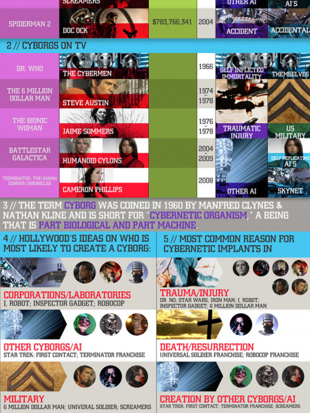 Cyborgs on the Screen Infographic