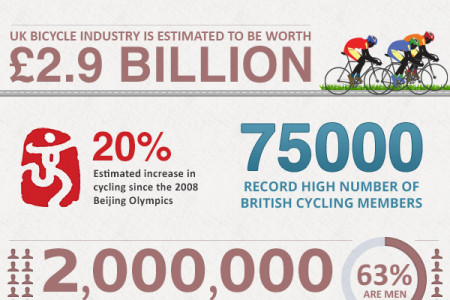Cycling and the Olympic effect Infographic
