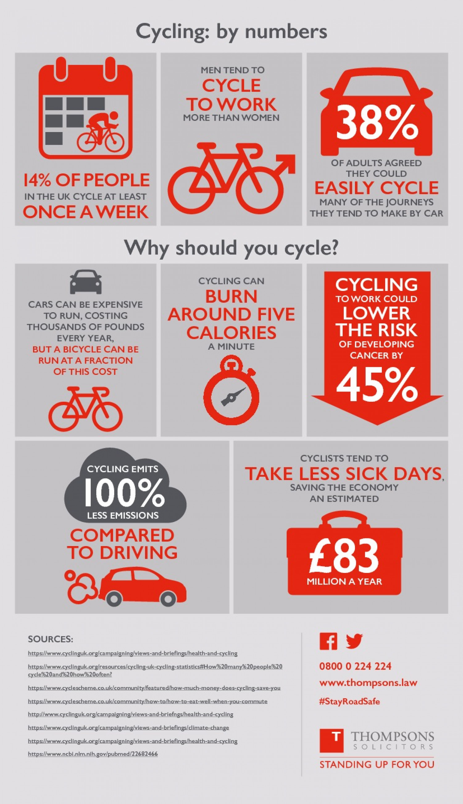 Cycling By Numbers: Cycling Statistics Infographic