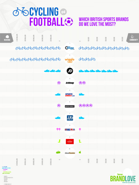 Cycling vs Football - Which British sports brands do we love the most? Infographic