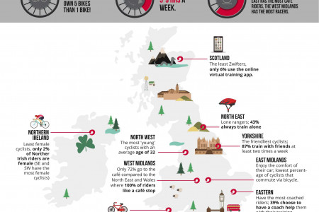 Cyclist Training: How do Cyclists in the UK Train? Infographic