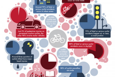 Cyclists vs Road Safety UK Infographic