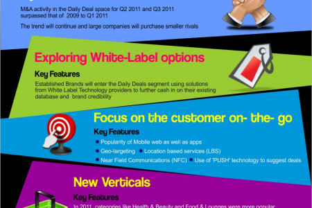 Daily Deal  Industry Predictions for 2012 Infographic