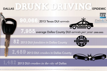 Dallas Drunk Driving Epidemic Infographic