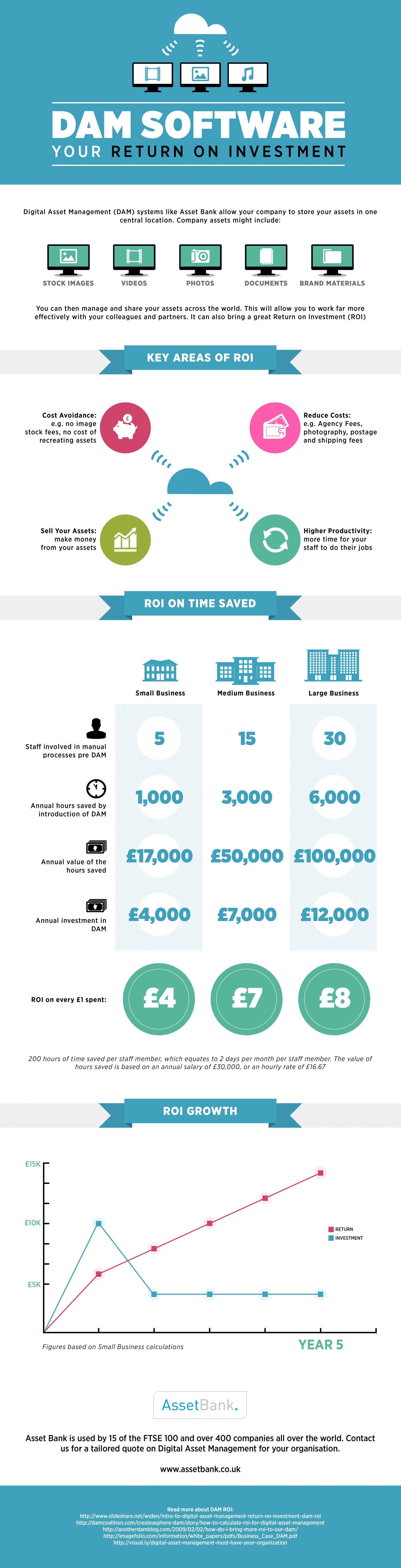 DAM Software: Your Return On Investment Infographic