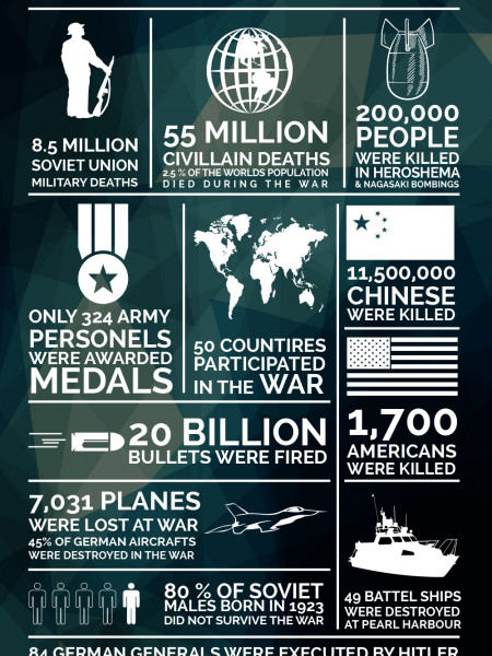 Damages of the Great War Infographic