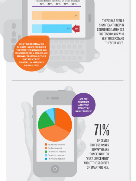 Damn the Torpedoes, Roll Out the Smartphones! Infographic