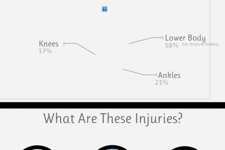 Dance-related Injuries Infographic