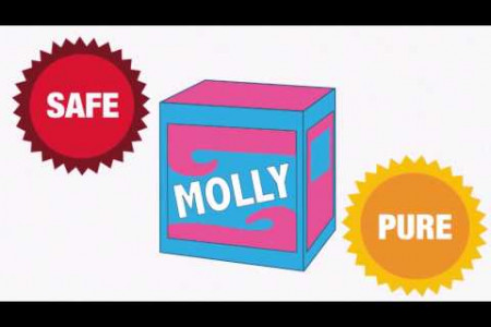 Dancing With Molly: The EDM Drug (Animated Explainer)  Infographic