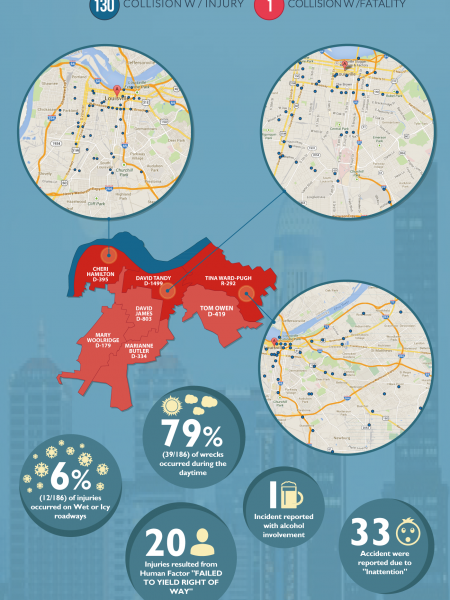The Most Dangerous Areas in Louisville for, Ky for Pedestrians, Drivers and Cyclists in 2013-2014 Infographic
