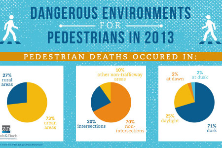 Dangerous Environments for Pedestrians Infographic