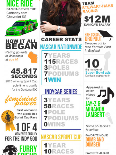 Danica Patrick: The Woman Behind The Wheels Infographic
