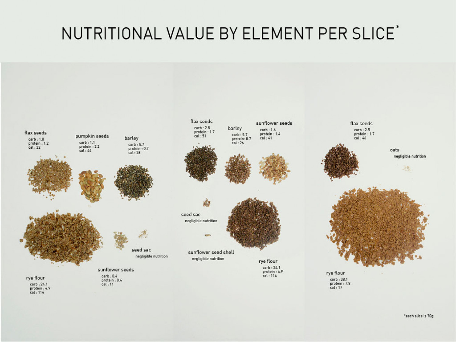 Danish Rye Bread: Nutritional Value By Element Per Slice Infographic
