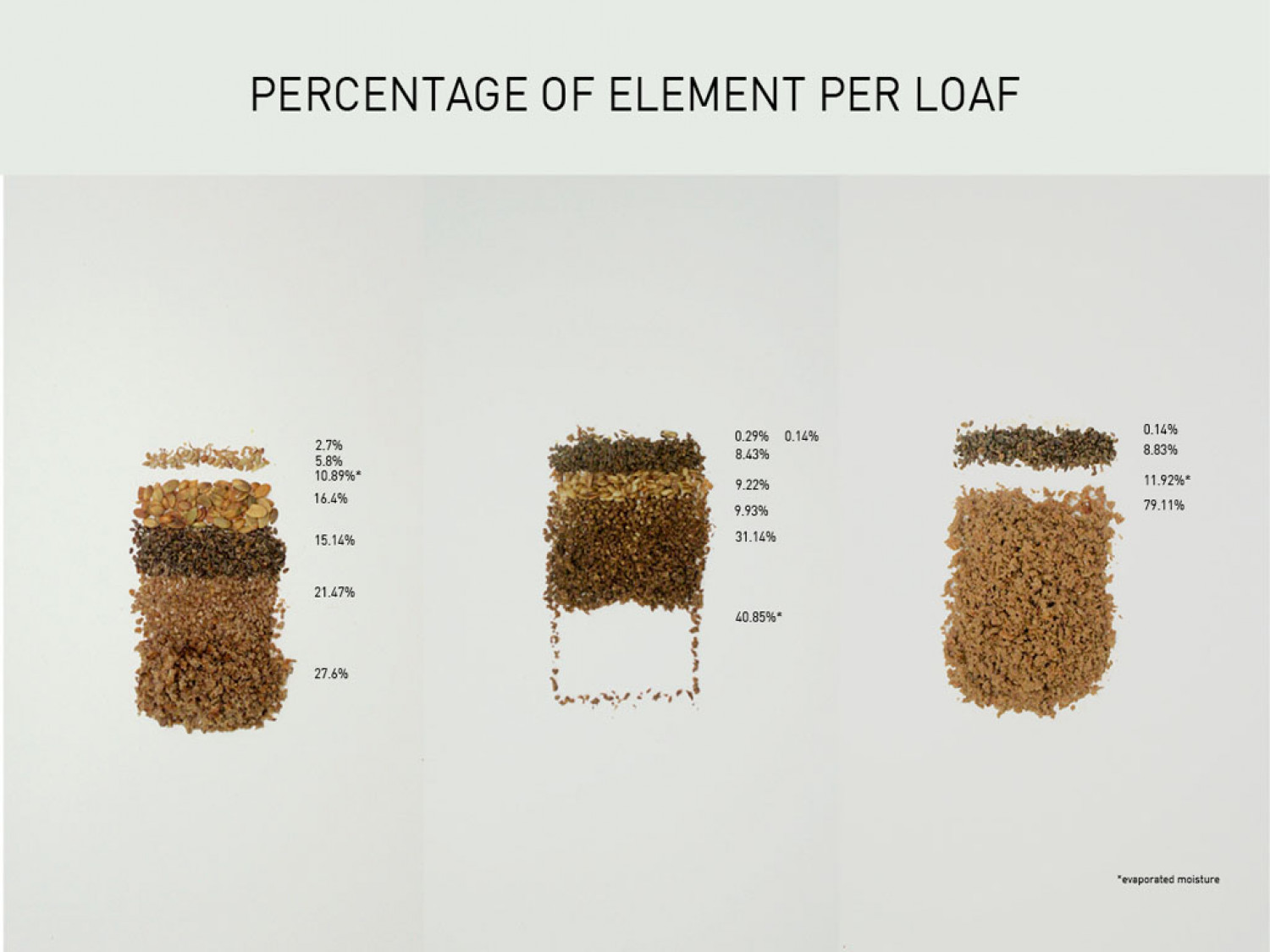 Danish Rye Bread: Percentage of Element Per Loaf Infographic