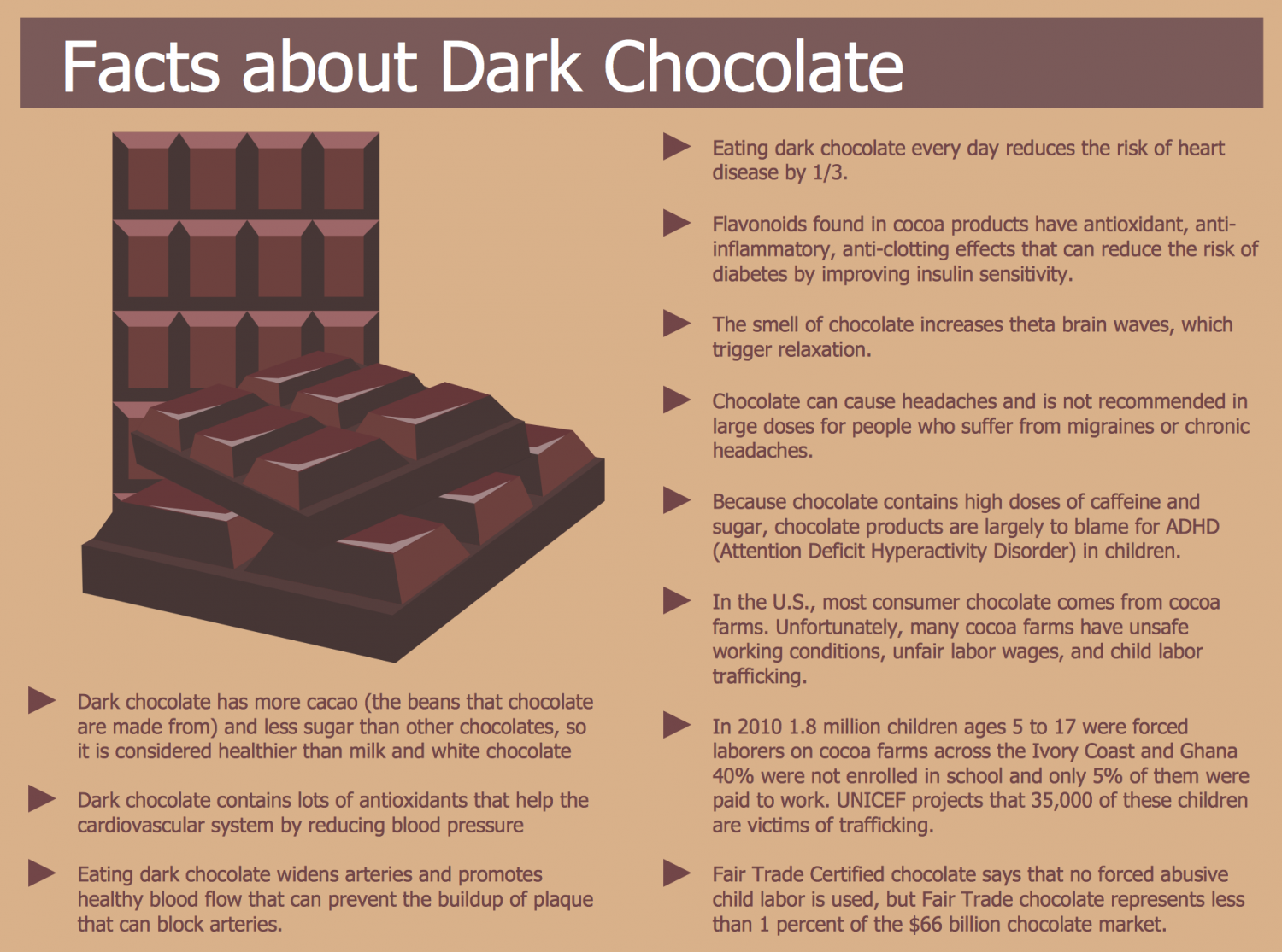 Dark Chocolate Facts | Visual.ly