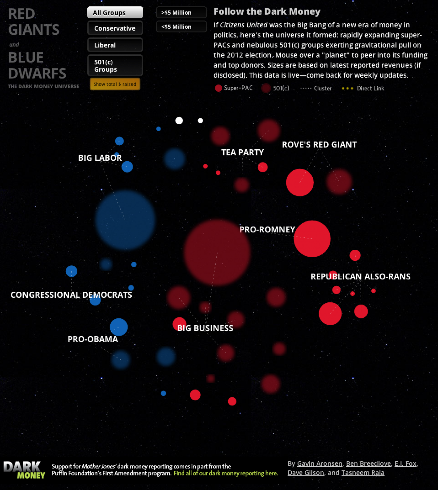 Dark Money Universe Infographic