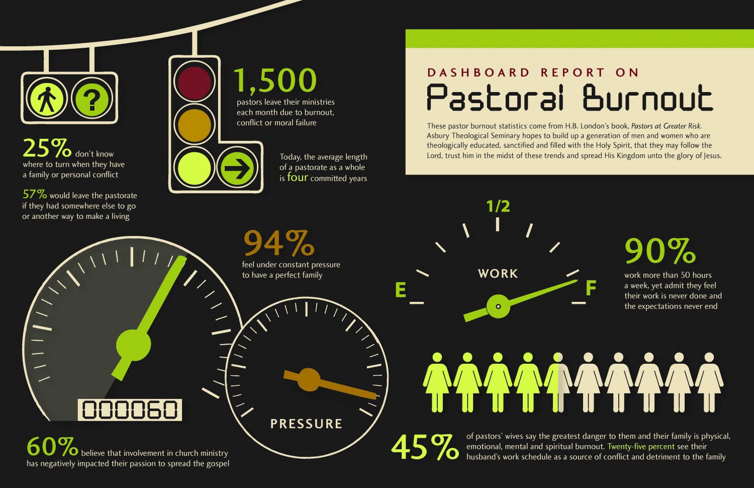Image result for pastoral burnout statistics infographic