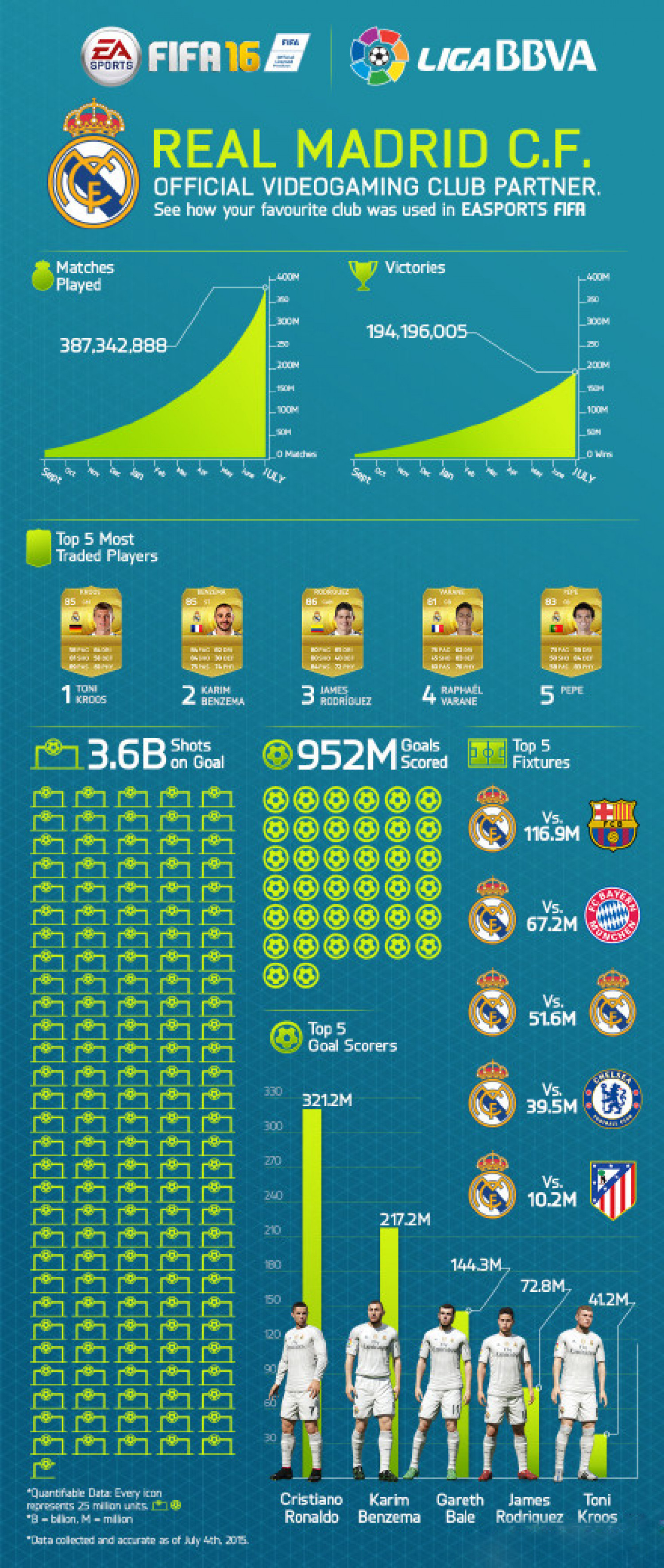 Data about Real Madrid in FIFA after Special Partnership Announced by EA Infographic