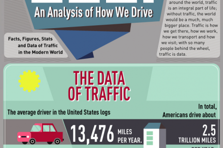 Data Behind the Wheel: An Analysis of How We Drive Infographic