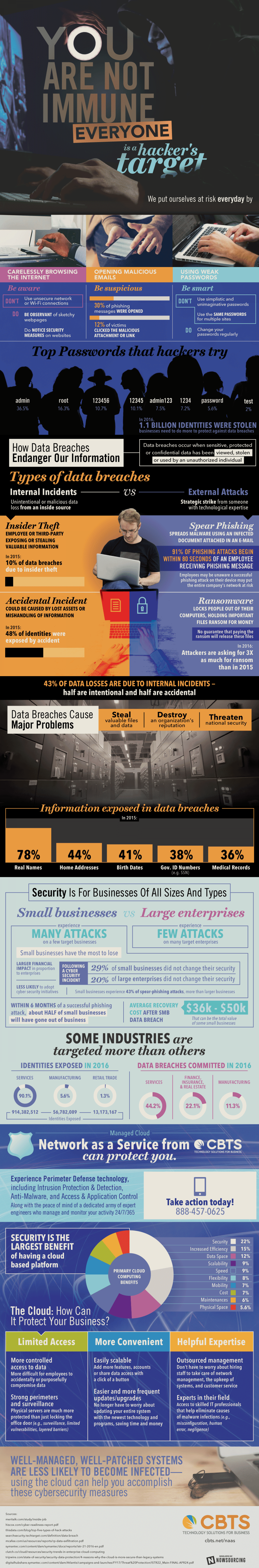 Data Breaches Can Destroy Your Small Business Infographic