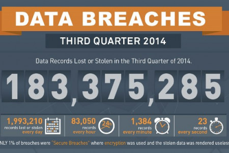Data Breaches in Q3 2014 Infographic