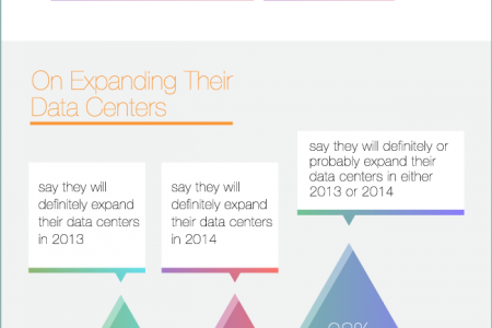 Data Centers at a Glance Infographic