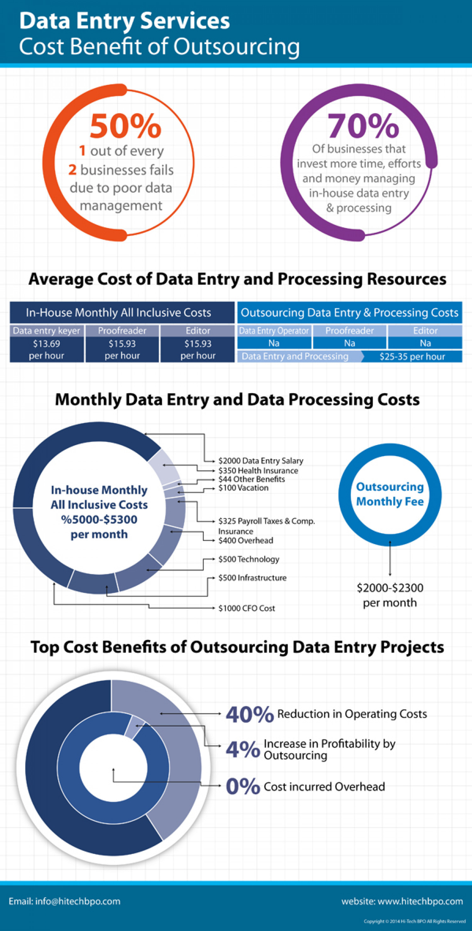 Data Entry Services – Cost Benefit of Outsourcing Infographic
