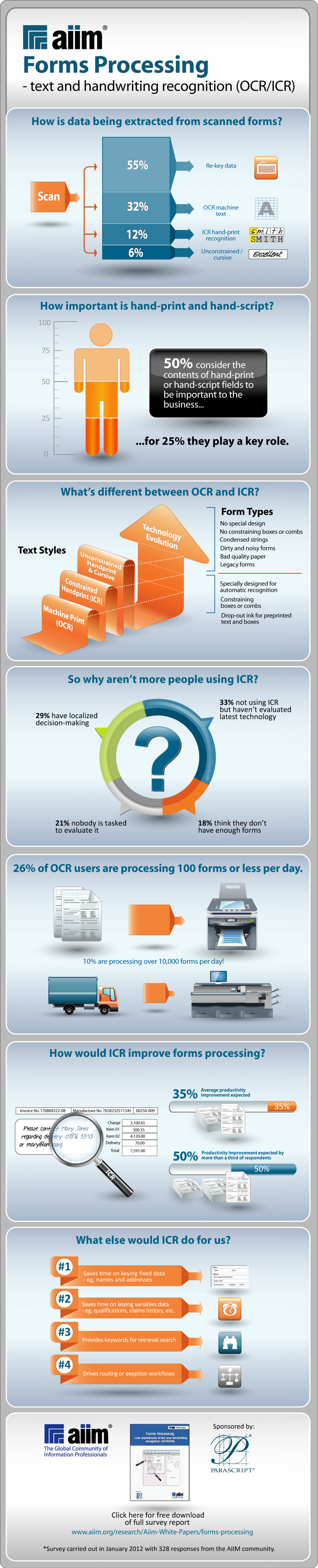Data Extraction from Forms Infographic