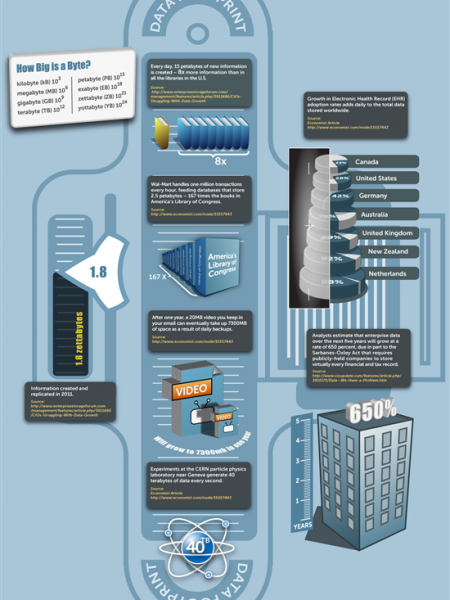 Data is on a growth binge, are you equipped? Infographic